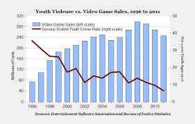 Video Game Charts