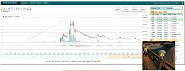 Cryptocurrency Prices Digibit How To Understand