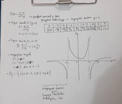 Contoh soal fungsi kuadrat dan pembahasannya. Materi Fungsi Rasional Cari Grafik Tipot Sumbu X Dan Y Asimtotnya Dan Titik Bantu Kalau Bisa Brainly Co Id
