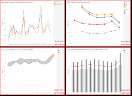 Tableau Dual Axis Bar Chart Side By Side Tableau Playbook Dual Axis Line Chart With Bar Pluralsight