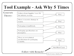 Effective Root Cause Analysis Templates Forms Examples Rca Template