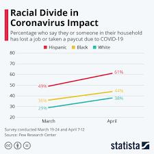 chart racial divide in coronavirus