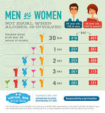 Sugar In Alcohol Chart Busted Alcohol Myths Part 1 Alcohol Turns To Sugar And