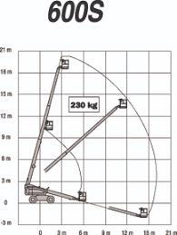 600s telescopic boom lift jlg 600s range chart