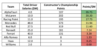 To estimate the most accurate annual salary range for ferrari jobs, ziprecruiter continuously scans its database of millions of active jobs published. The Per Dollar Value Of F1 Drivers By Robert Mackowiak Mar 2021 Medium