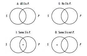 Syllogism Examples Using Venn Diagram Categorical Syllogism Venn Diagram Maker Hashtag Bg