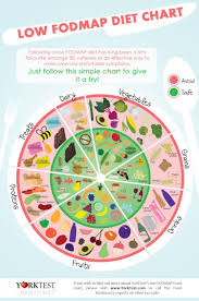 Low Fructose Food Chart Is It Celiac Disease Or Fructose Malabsorption Check Out