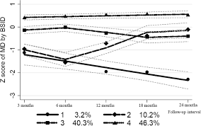 Early Life Cognitive Development Trajectories And Intelligence Quotient In Middle Childhood And Early Adolescence In Rural Western China Scientific Reports