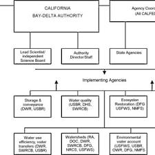 Organizational Chart For Calfed Source Http Www Nemw Org