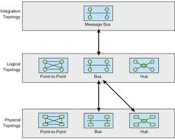 integration topologiesff  f intpatt  en us pandp    gif