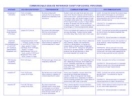 Communicable Diseases Chart With Pictures Communicable Disease Reference Chart For School Personnel By