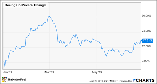 Boeing Stock Chart Is Boeing A Buy The Motley Fool