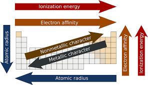 Periodic Trends Wikipedia