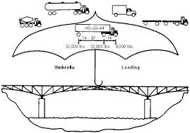 Federal Bridge Chart Fhwa Bridge Formula Pavement Interactive