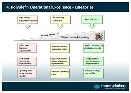 Operational Excellence Example Ppt Innovation In Polyolefin Operational Excellence And
