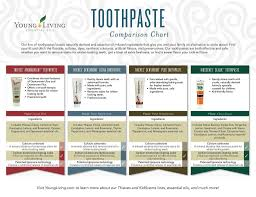 Toothpaste Abrasiveness Chart Pin On Young Living Wellness Products