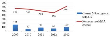 Обзор международного и российского опыта слияний и поглощений на  Рис 2 Количество и сумма m a сделок млрд долларов США в 2009 2013 годах