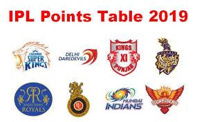 Point Chart Ipl 2018 Vivo Ipl 2019 Points Table Vivo Ipl 2019 Points Table Ipl