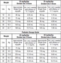 Antibiotic Dosing Chart Pediatric Antibiotic Dosing Chart Pediatric Pediatric Dosing