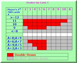 Double Down Best Blackjack Strategy Card Chart