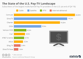 Rural Carrier Pay Chart Nov 2017 Chart The State Of The U S Pay Tv Landscape Statista