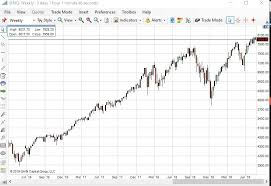 Oil Price Chart Nasdaq E Mini Nasdaq 100