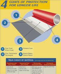 Residential Metal Roofing Directmetalroofs
