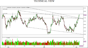 Technical Chart Report Of Commodity Mcx Optiontips Org In