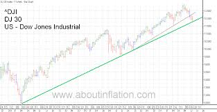 World Index Trend Line 17 June 2011 About Inflation