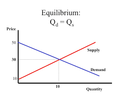 supply and demand graph maker free