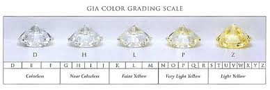 Diamond Color Price Chart Diamond Color Chart Price Best Picture Of Chart Anyimage Org