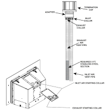direct vent gas fireplace pipe notes on venting of