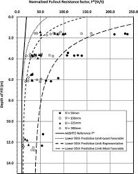 Pullout Resistance Factors For Steel Mse Reinforcements