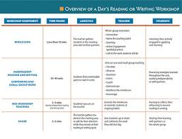5 Components Of Reading Chart The Reading And Writing Workshop Framework And Environment