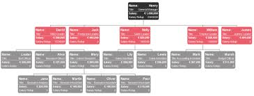 Salary Chart Salary Organizational Chart All You Need To Know Org