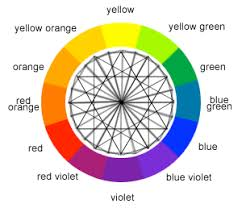 The color that is most complementary to another appears directly across  from it. Across from red ...