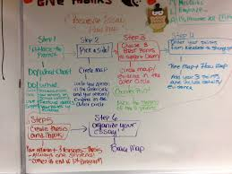 best images about persuasive essay anchor charts 17 best images about persuasive essay anchor charts graphic organizers and student motivation