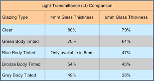 the lt values given below are for gui comparison only they are approximate and subject to the glass thickness and the ultimate glass supplier