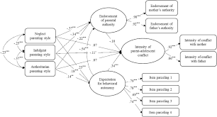 Frontiers Parenting Styles And Parent Adolescent