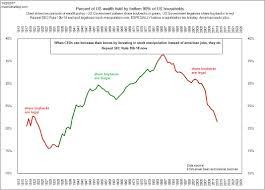 Wealth Chart 100 Years