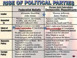Rational Federalists Vs Antifederalists Chart 2019