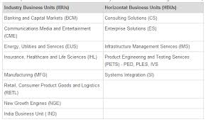 Information Technology Project Management Blog Infosys