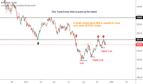 Metal Nifty Chart Cnxmetal Index Charts And Quotes Tradingview India