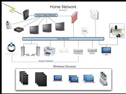 home ethernet network design best home design ideas how to setup a network switch and router at Home Wired Network Security Diagram