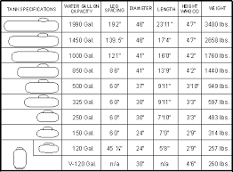 Propane Tank Weight Chart Pin By Clarence Jolly On Subs Propane Tank Cover Camping