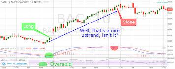 Free Macd Charts Macd 5 Profitable Trading Strategies
