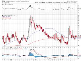 Vix Quote Custom Vix Quote Delectable Vix Jumps Today How The Vix Historically Has