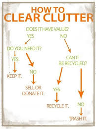 The Life Decluttered Decision Tree Clutter Declutter