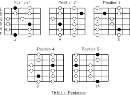 Guitar Pentatonic Scales Chart Pdf F Major Pentatonic Scale Note Information And Scale