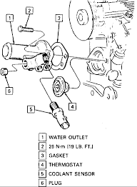 cooling problem apparently in chevy lumina originally open vent valves located on the thermostat housing and throttle body return pipe above the water pump fig 23 turn both vents screws two to three turns
